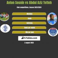 Anton Sosnin vs Abdul Aziz Tetteh h2h player stats