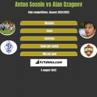 Anton Sosnin vs Alan Dzagoev h2h player stats
