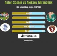 Anton Sosnin vs Aleksey Miranchuk h2h player stats