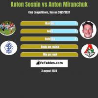 Anton Sosnin vs Anton Miranchuk h2h player stats