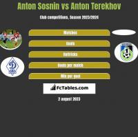 Anton Sosnin vs Anton Terekhov h2h player stats