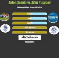 Anton Sosnin vs Artur Jusupow h2h player stats