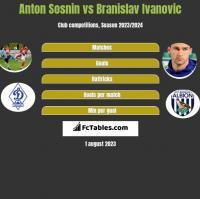 Anton Sosnin vs Branislav Ivanovic h2h player stats