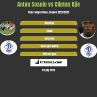 Anton Sosnin vs Clinton Njie h2h player stats