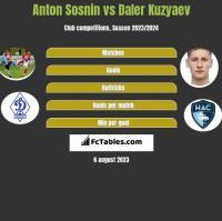 Anton Sosnin vs Daler Kuzyaev h2h player stats