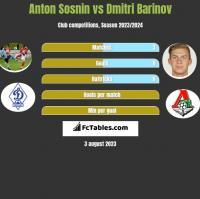 Anton Sosnin vs Dmitri Barinov h2h player stats