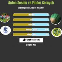 Anton Sosnin vs Fiodor Cernych h2h player stats