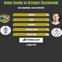 Anton Sosnin vs Grzegorz Krychowiak h2h player stats
