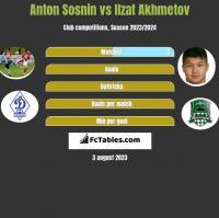 Anton Sosnin vs Ilzat Akhmetov h2h player stats