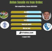 Anton Sosnin vs Ivan Ordec h2h player stats