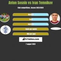 Anton Sosnin vs Ivan Temnikov h2h player stats
