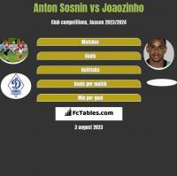 Anton Sosnin vs Joaozinho h2h player stats