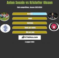 Anton Sosnin vs Kristoffer Olsson h2h player stats