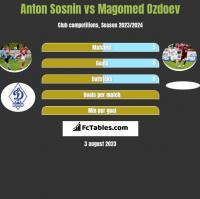 Anton Sosnin vs Magomied Ozdojew h2h player stats