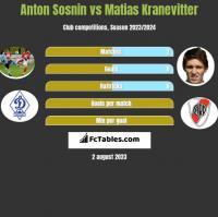 Anton Sosnin vs Matias Kranevitter h2h player stats