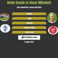 Anton Sosnin vs Oscar Hiljemark h2h player stats