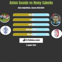 Anton Sosnin vs Remy Cabella h2h player stats