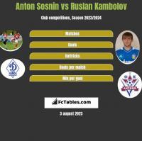Anton Sosnin vs Ruslan Kambolov h2h player stats