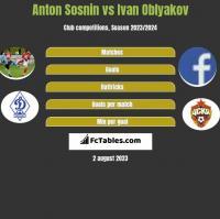 Anton Sosnin vs Ivan Oblyakov h2h player stats