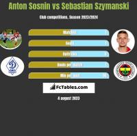 Anton Sosnin vs Sebastian Szymanski h2h player stats