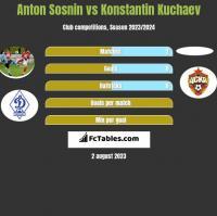 Anton Sosnin vs Konstantin Kuchaev h2h player stats