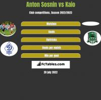 Anton Sosnin vs Kaio h2h player stats