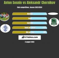 Anton Sosnin vs Aleksandr Chernikov h2h player stats