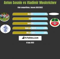 Anton Sosnin vs Vladimir Moskvichev h2h player stats