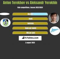 Anton Terekhov vs Aleksandr Yerokhin h2h player stats
