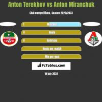 Anton Terekhov vs Anton Miranchuk h2h player stats