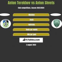 Anton Terekhov vs Anton Shvets h2h player stats