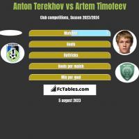 Anton Terekhov vs Artem Timofeev h2h player stats