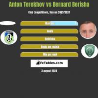Anton Terekhov vs Bernard Berisha h2h player stats