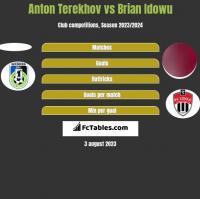 Anton Terekhov vs Brian Idowu h2h player stats