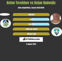 Anton Terekhov vs Dejan Radonjic h2h player stats