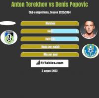Anton Terekhov vs Denis Popovic h2h player stats