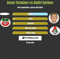 Anton Terekhov vs Dmitri Barinov h2h player stats