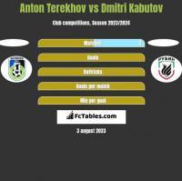 Anton Terekhov vs Dmitri Kabutov h2h player stats