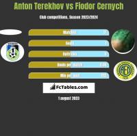 Anton Terekhov vs Fiodor Cernych h2h player stats