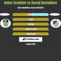 Anton Terekhov vs Georgi Kostadinov h2h player stats