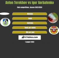 Anton Terekhov vs Igor Gorbatenko h2h player stats