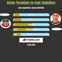 Anton Terekhov vs Ivan Temnikov h2h player stats