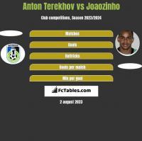 Anton Terekhov vs Joaozinho h2h player stats