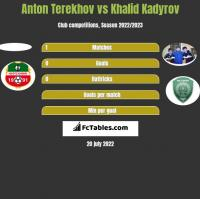 Anton Terekhov vs Khalid Kadyrov h2h player stats