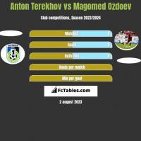 Anton Terekhov vs Magomed Ozdoev h2h player stats