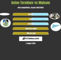 Anton Terekhov vs Malcom h2h player stats