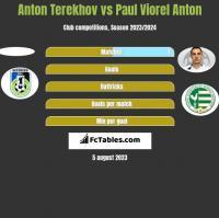 Anton Terekhov vs Paul Viorel Anton h2h player stats