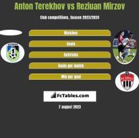 Anton Terekhov vs Reziuan Mirzov h2h player stats