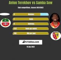 Anton Terekhov vs Samba Sow h2h player stats