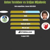 Anton Terekhov vs Srdjan Mijailovic h2h player stats